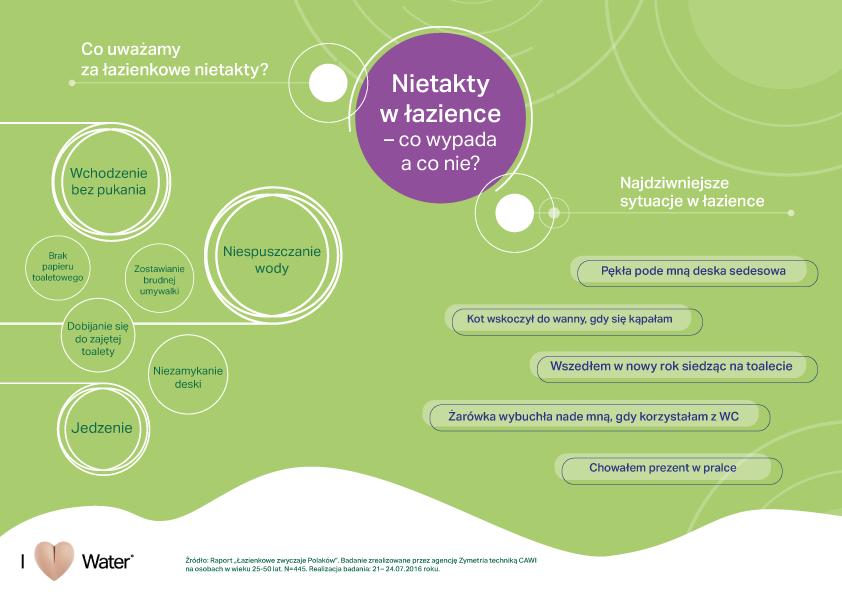 plakat Lazienkowe nietakty Polaków infografika Geberit w kolorze zielonym, z różnymi opisanymi w tekście sytuacjami, które mogą być nietaktowne w łazience
